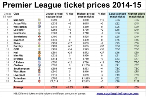football prices