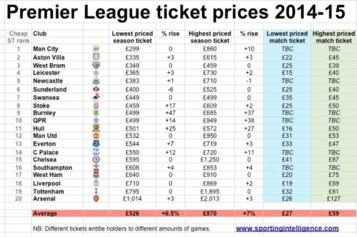 football prices