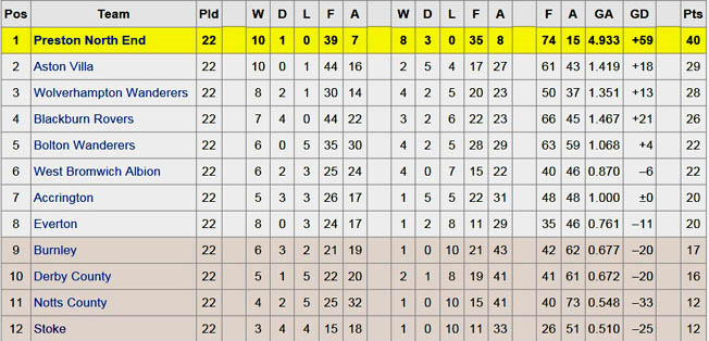 English league table the very first football season of for All english league tables